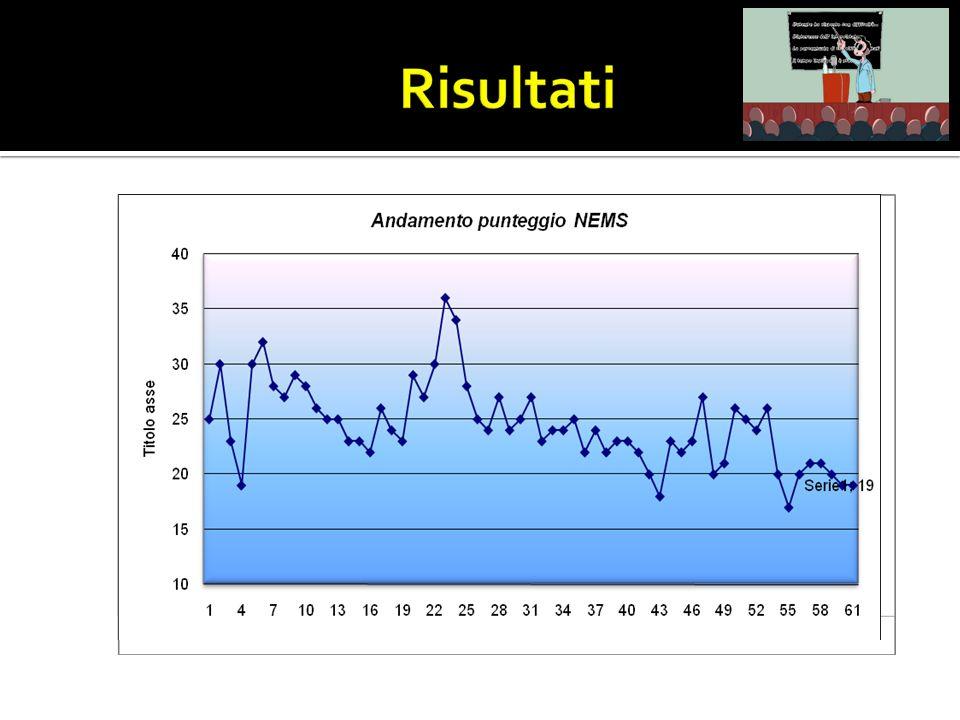 L'andamento del punteggio NEMS si avvicina a rapporto infermiere/utente 1:1 nel primo giorno di ammissione rimanendo costantemente superiore a 20 nei giorni successivi fino alla dimissione con rapporto infermiere/utente 1:2.