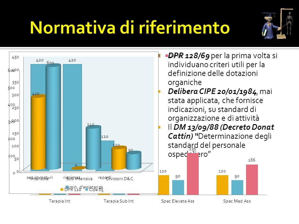 DPR 128/69 per la prima volta si individuano criteri utili per la definizione delle dotazioni organiche