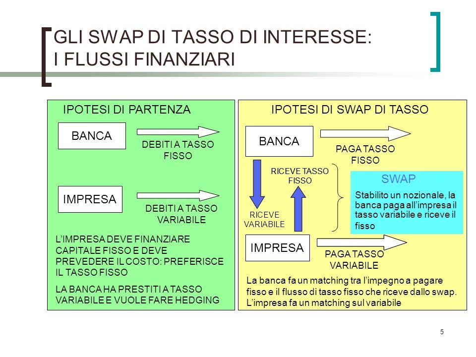 GLI SWAP DI TASSO DI INTERESSE: I FLUSSI FINANZIARI