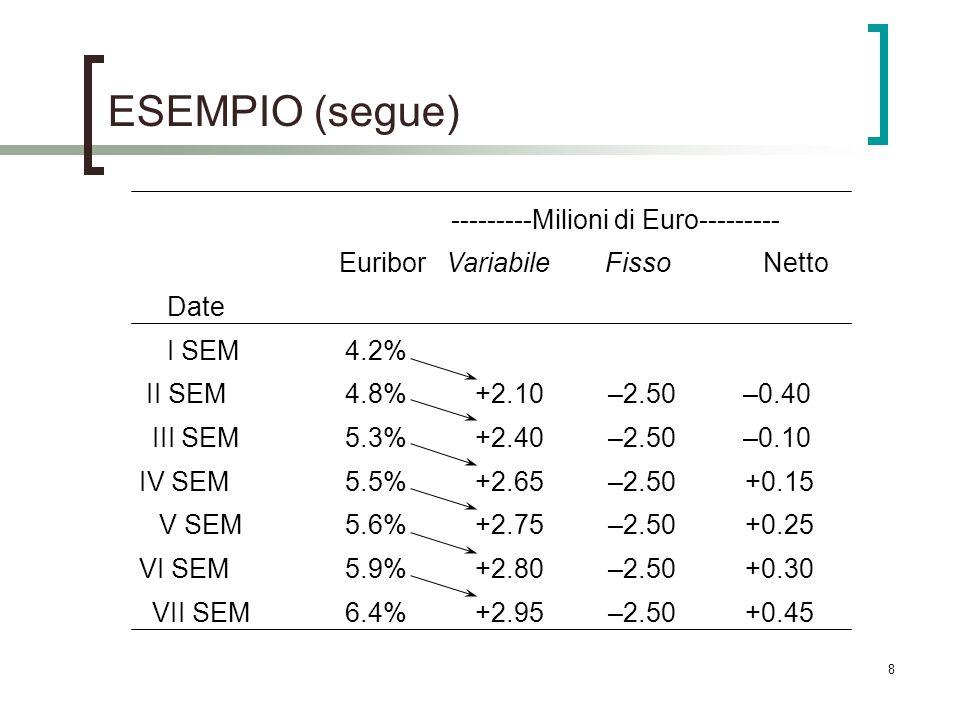 ESEMPIO (segue) ---------Milioni di Euro--------- Euribor Variabile