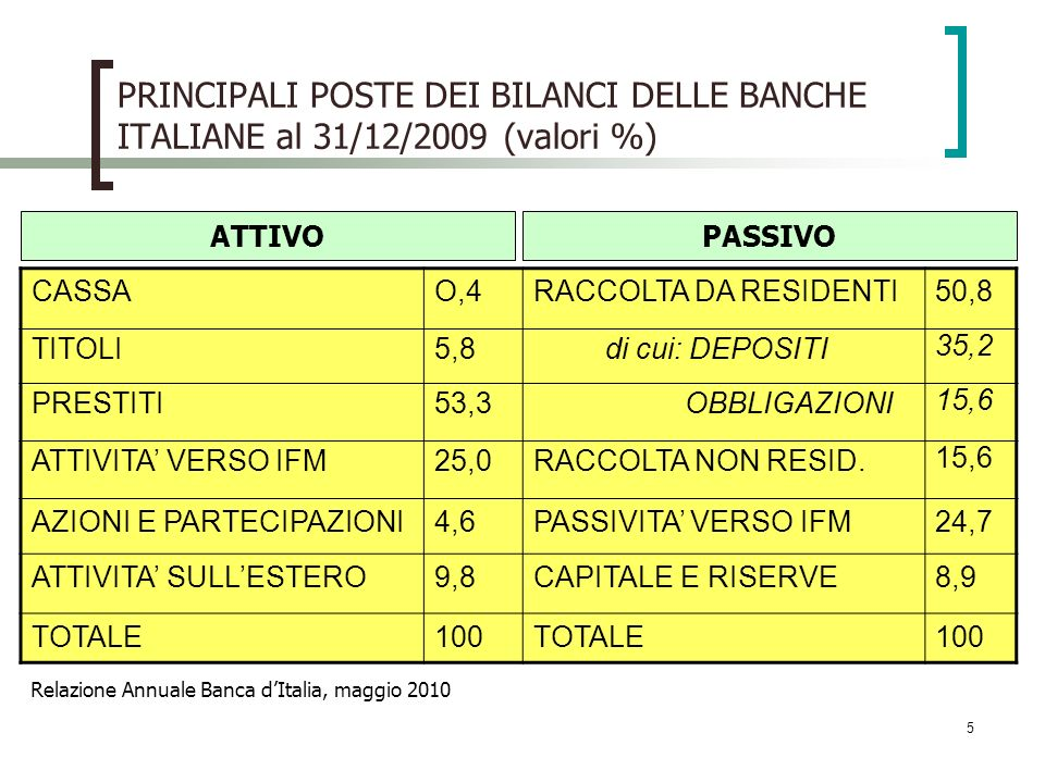 PRINCIPALI POSTE DEI BILANCI DELLE BANCHE ITALIANE al 31/12/2009 (valori %)
