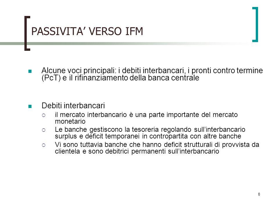 PASSIVITA' VERSO IFM Alcune voci principali: i debiti interbancari, i pronti contro termine (PcT) e il rifinanziamento della banca centrale.