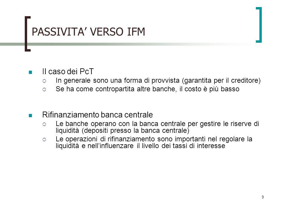 PASSIVITA' VERSO IFM Il caso dei PcT Rifinanziamento banca centrale