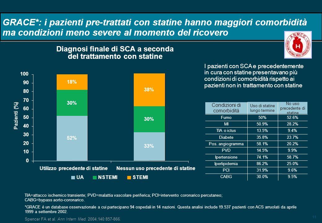 Diagnosi finale di SCA a seconda del trattamento con statine