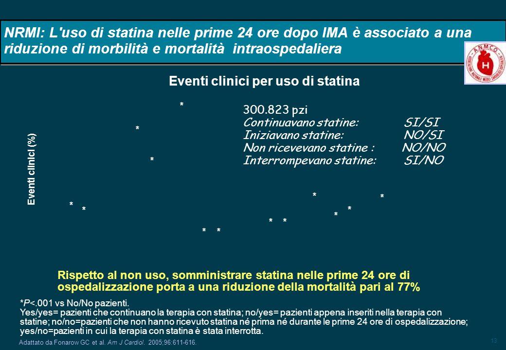 NRMI: L uso di statina nelle prime 24 ore dopo IMA è associato a una riduzione di morbilità e mortalità intraospedaliera