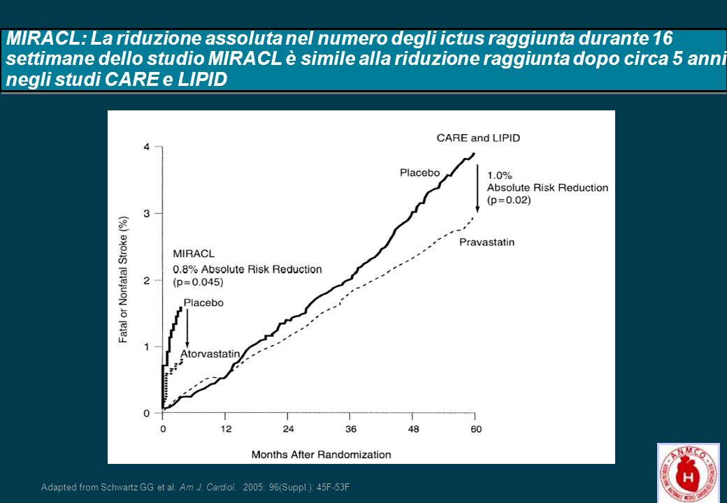 MIRACL: La riduzione assoluta nel numero degli ictus raggiunta durante 16 settimane dello studio MIRACL è simile alla riduzione raggiunta dopo circa 5 anni negli studi CARE e LIPID