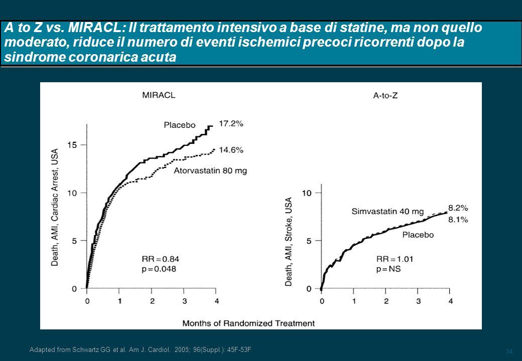 A to Z vs. MIRACL: Il trattamento intensivo a base di statine, ma non quello moderato, riduce il numero di eventi ischemici precoci ricorrenti dopo la sindrome coronarica acuta