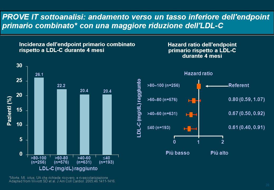 Hazard ratio dell endpoint primario rispetto a LDL-C durante 4 mesi