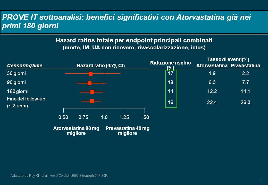 PROVE IT sottoanalisi: benefici significativi con Atorvastatina già nei primi 180 giorni
