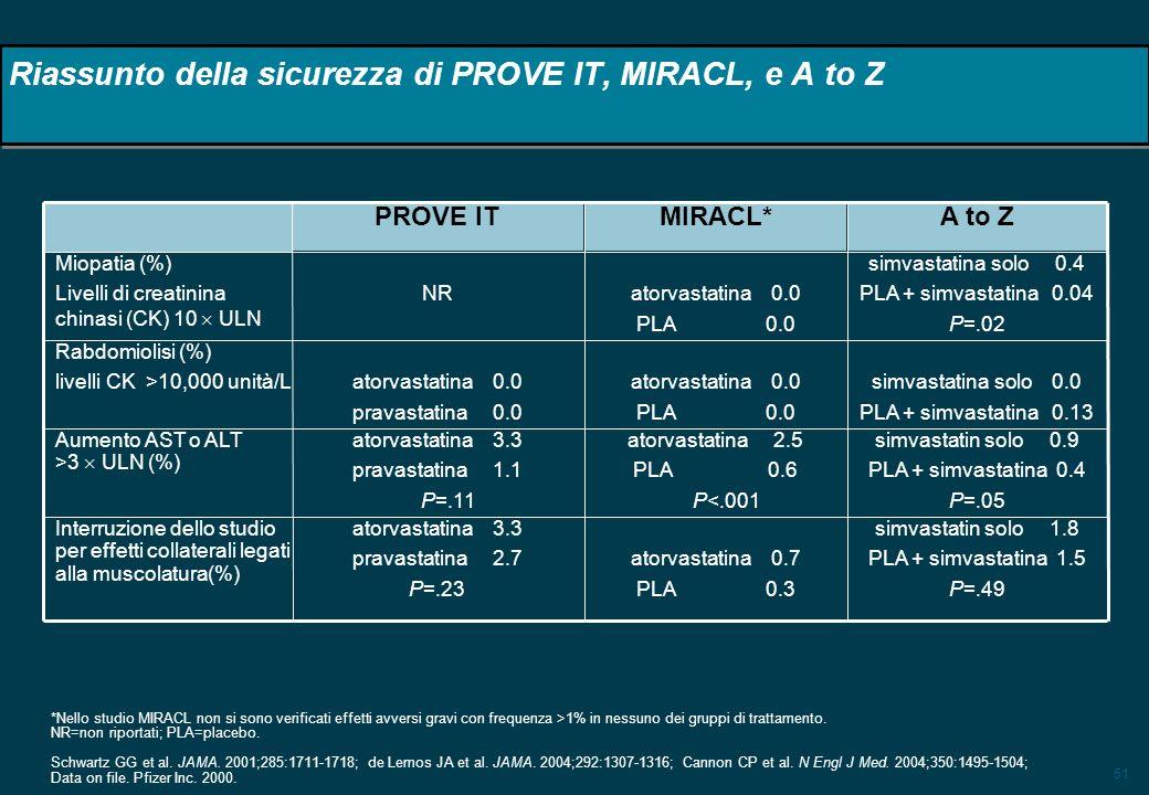 Riassunto della sicurezza di PROVE IT, MIRACL, e A to Z