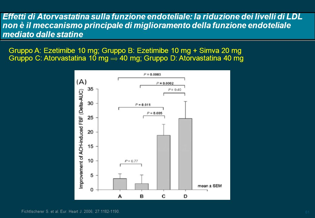 Effetti di Atorvastatina sulla funzione endoteliale: la riduzione dei livelli di LDL non è il meccanismo principale di miglioramento della funzione endoteliale mediato dalle statine