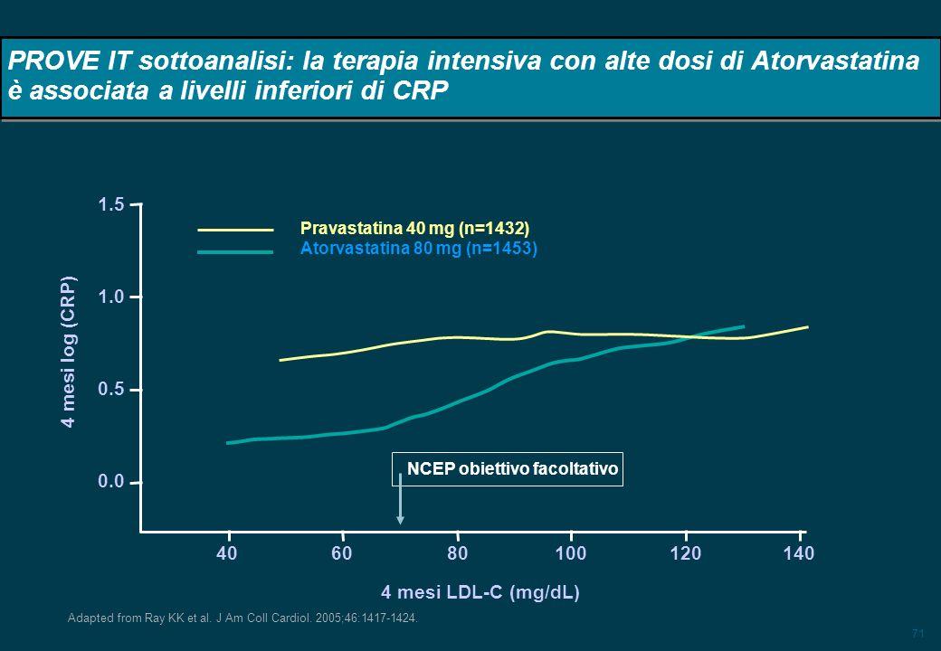 PROVE IT sottoanalisi: la terapia intensiva con alte dosi di Atorvastatina è associata a livelli inferiori di CRP