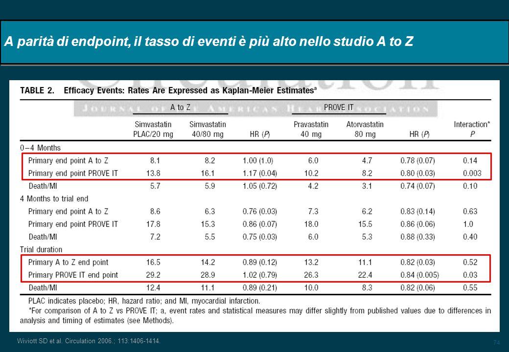 A parità di endpoint, il tasso di eventi è più alto nello studio A to Z