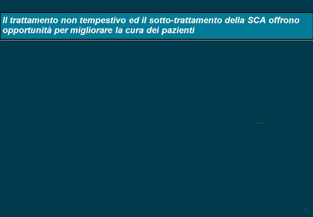 Il trattamento non tempestivo ed il sotto-trattamento della SCA offrono opportunità per migliorare la cura dei pazienti
