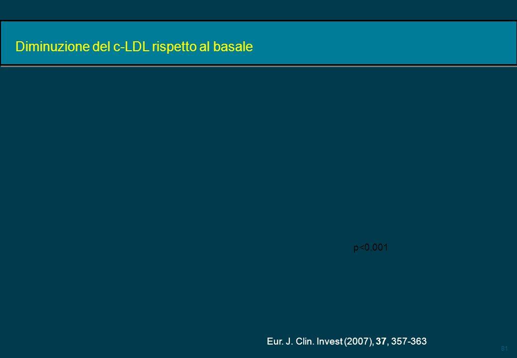 Diminuzione del c-LDL rispetto al basale