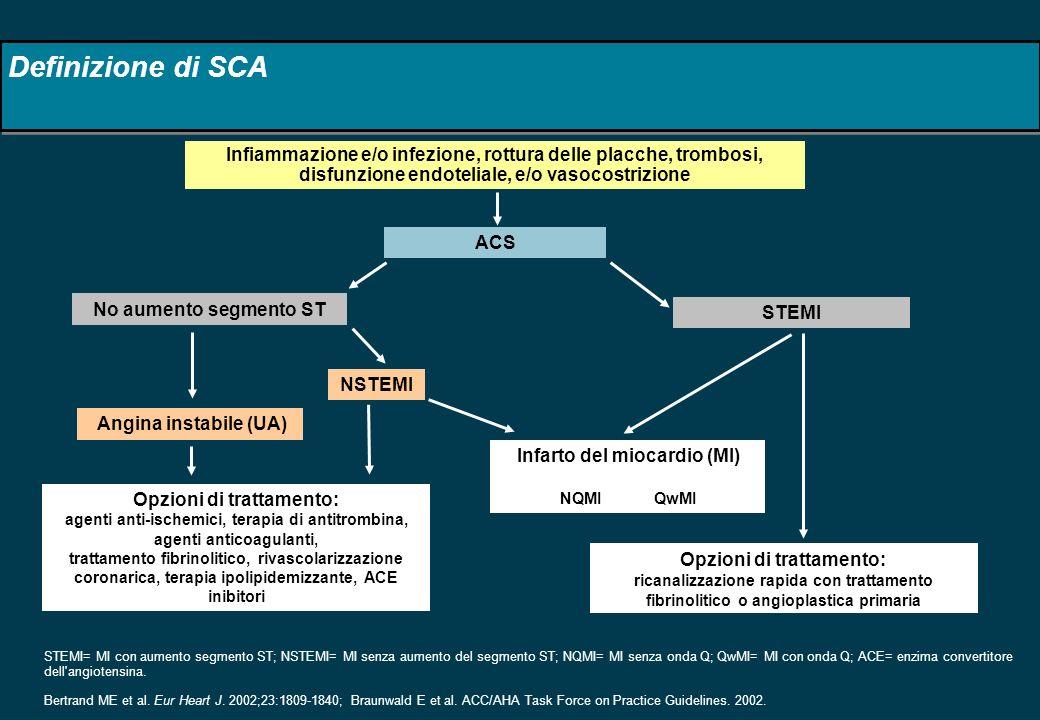 Definizione di SCA Infiammazione e/o infezione, rottura delle placche, trombosi, disfunzione endoteliale, e/o vasocostrizione.