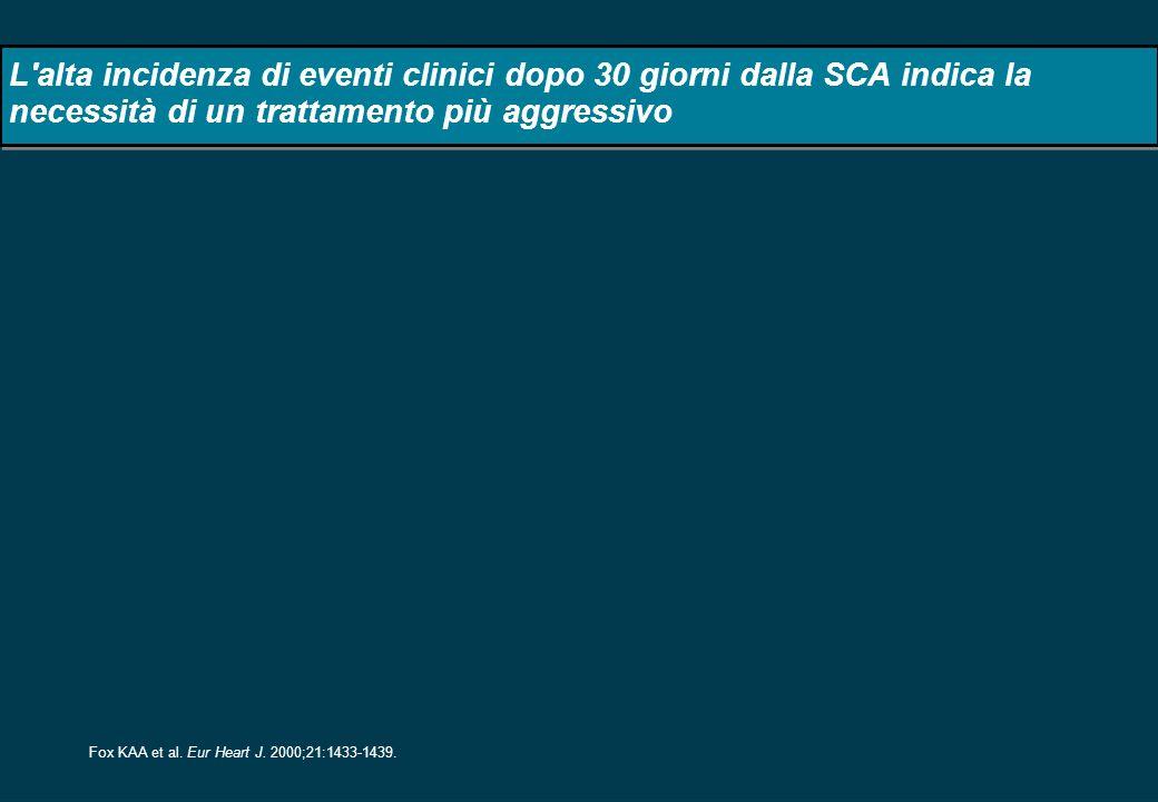 L alta incidenza di eventi clinici dopo 30 giorni dalla SCA indica la necessità di un trattamento più aggressivo