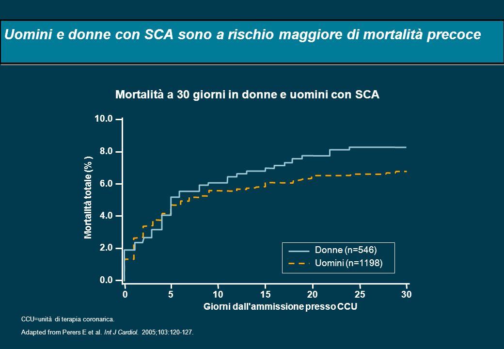 Uomini e donne con SCA sono a rischio maggiore di mortalità precoce