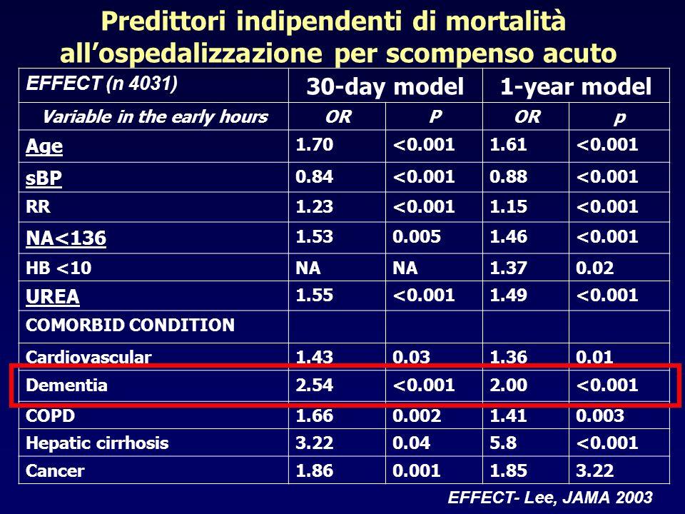 Predittori indipendenti di mortalità