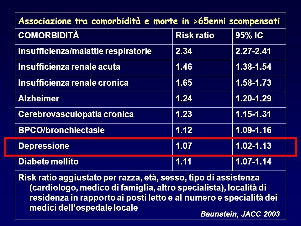 Associazione tra comorbidità e morte in >65enni scompensati