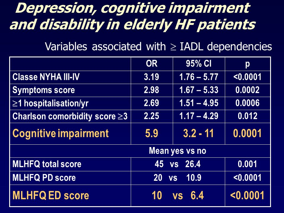 Depression, cognitive impairment and disability in elderly HF patients