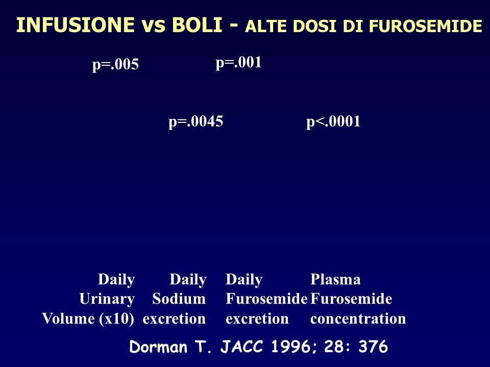 INFUSIONE vs BOLI - ALTE DOSI DI FUROSEMIDE