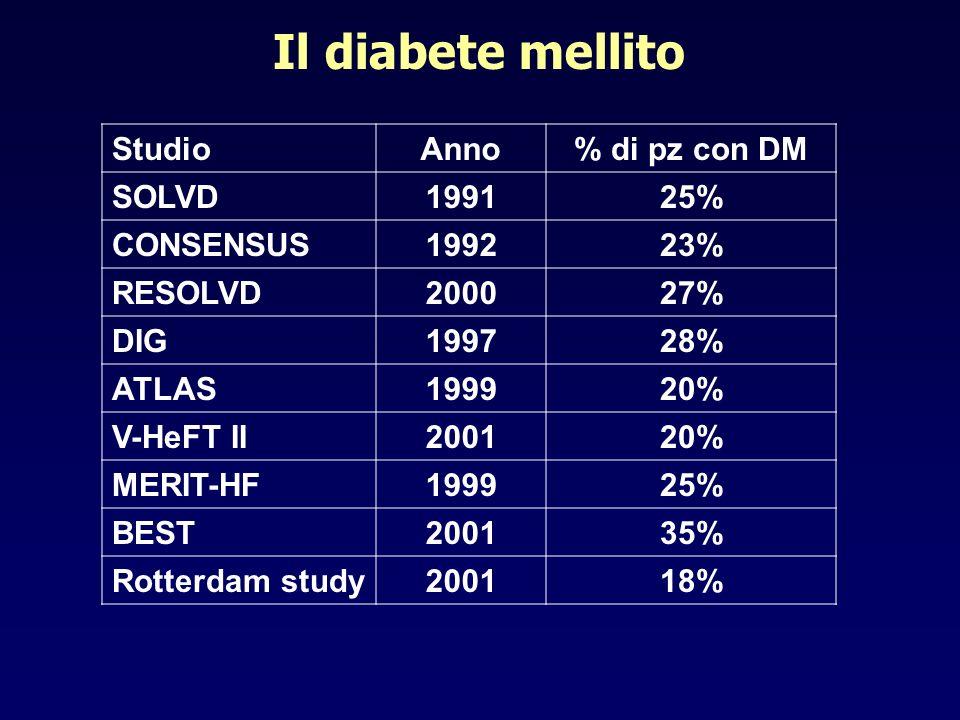 Il diabete mellito Studio Anno % di pz con DM SOLVD 1991 25% CONSENSUS