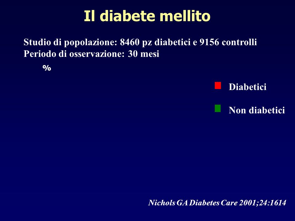 Il diabete mellito Studio di popolazione: 8460 pz diabetici e 9156 controlli. Periodo di osservazione: 30 mesi.