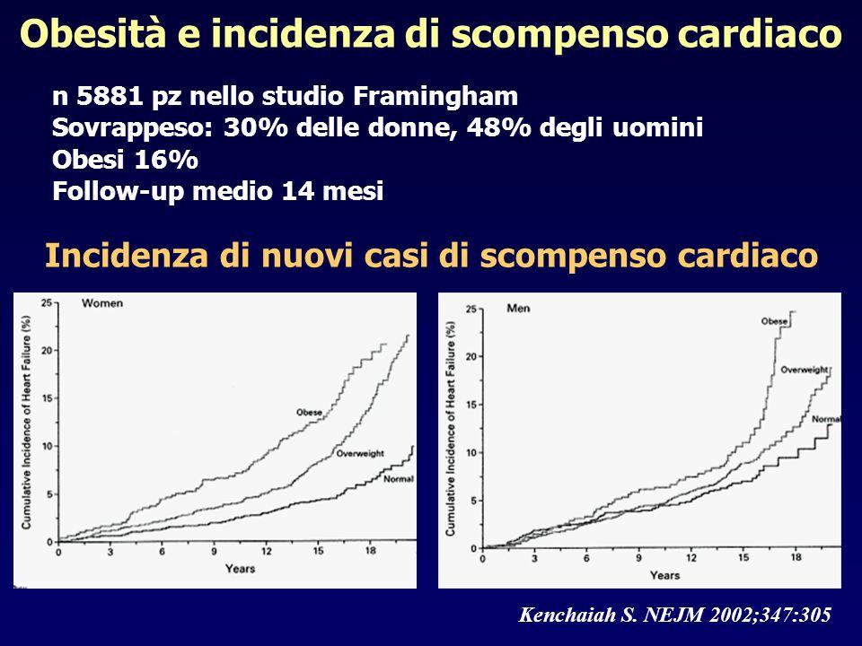 Obesità e incidenza di scompenso cardiaco