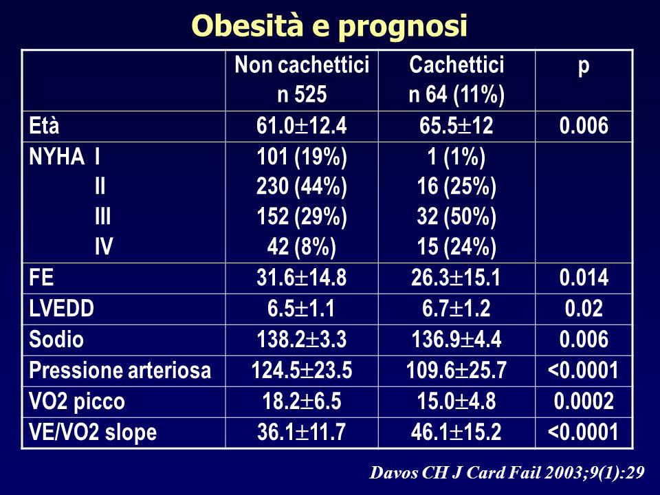 Obesità e prognosi Non cachettici n 525 Cachettici n 64 (11%) p Età