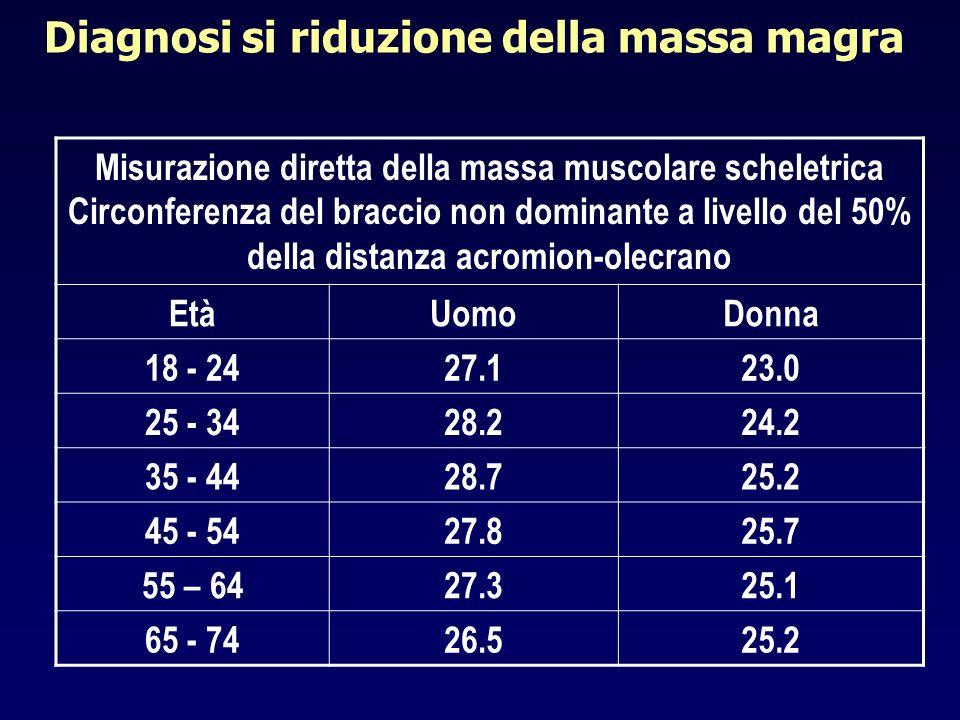 Diagnosi si riduzione della massa magra