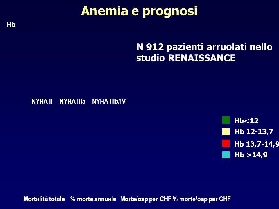 Anemia e prognosi N 912 pazienti arruolati nello studio RENAISSANCE Hb