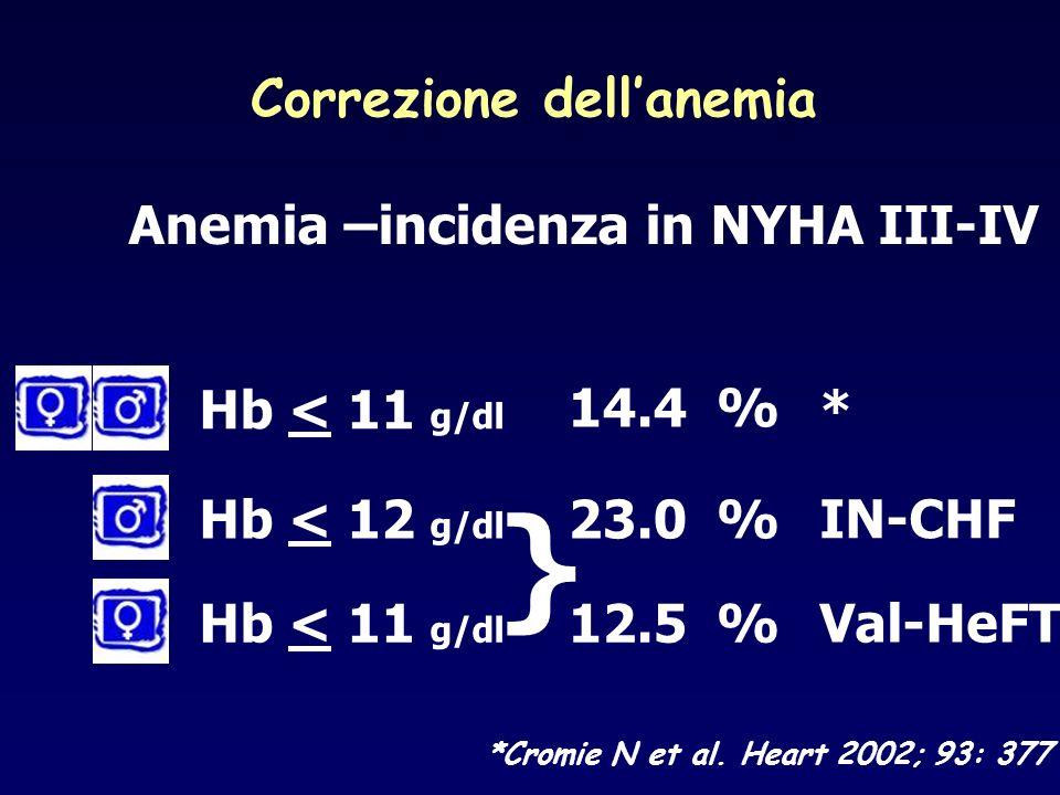 Correzione dell'anemia