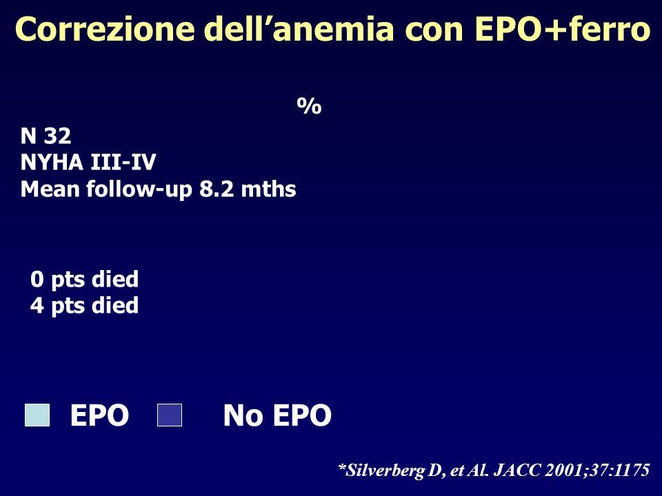Correzione dell'anemia con EPO+ferro