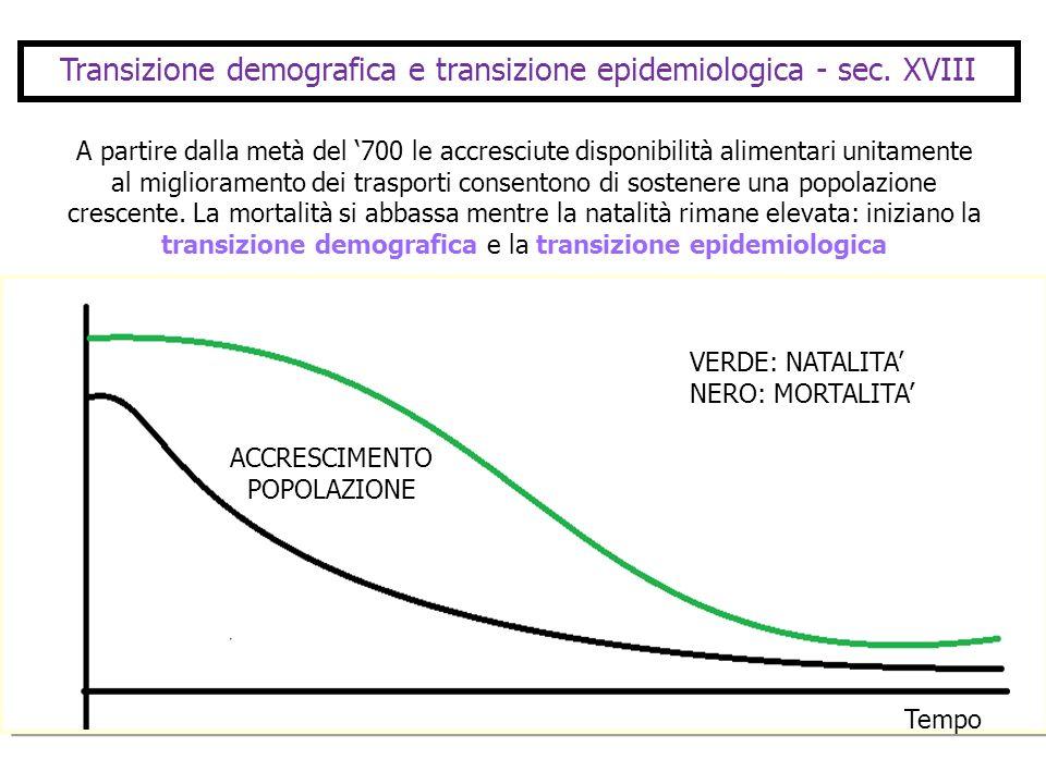 Transizione demografica e transizione epidemiologica - sec. XVIII