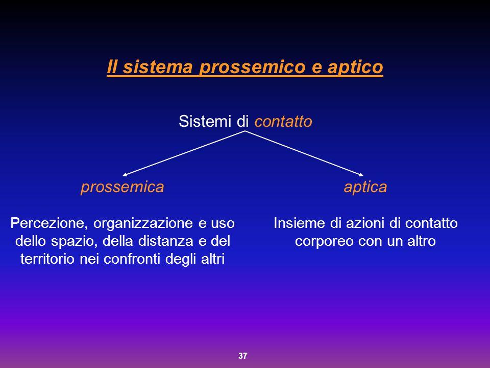 Il sistema prossemico e aptico