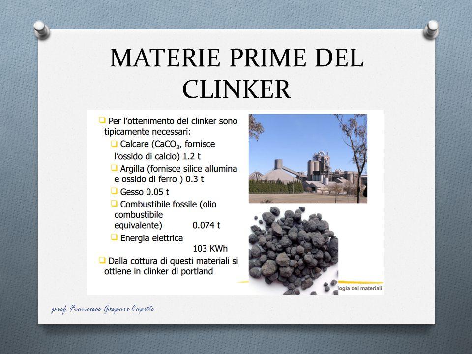 MATERIE PRIME DEL CLINKER