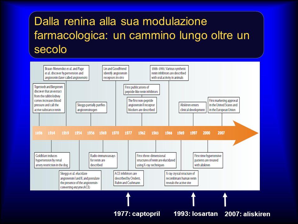 Dalla renina alla sua modulazione farmacologica: un cammino lungo oltre un secolo