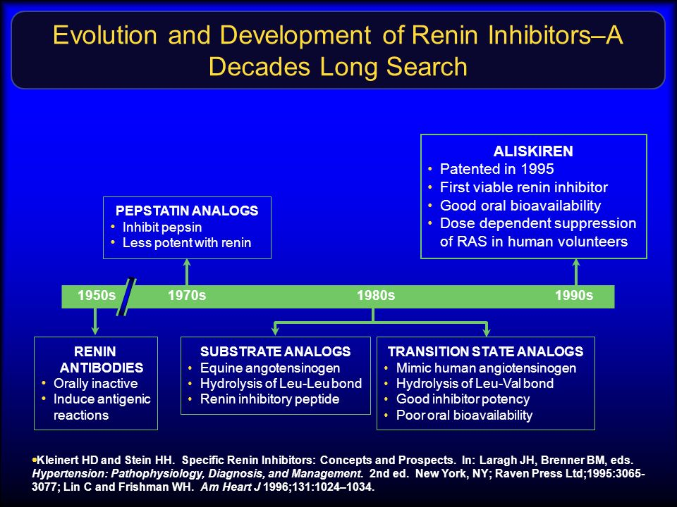 Evolution and Development of Renin Inhibitors–A Decades Long Search