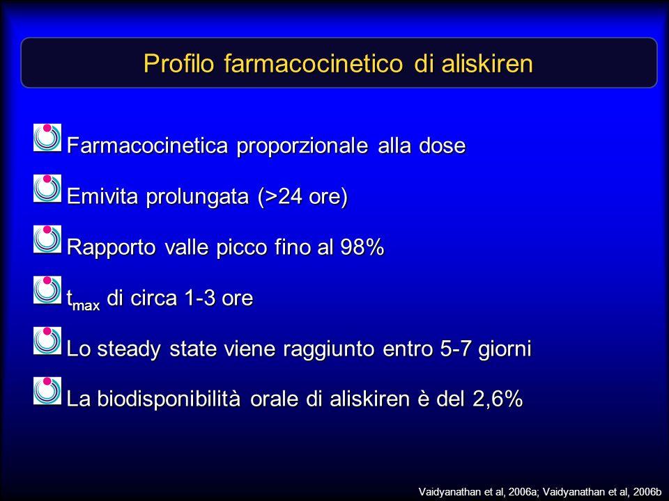 Profilo farmacocinetico di aliskiren