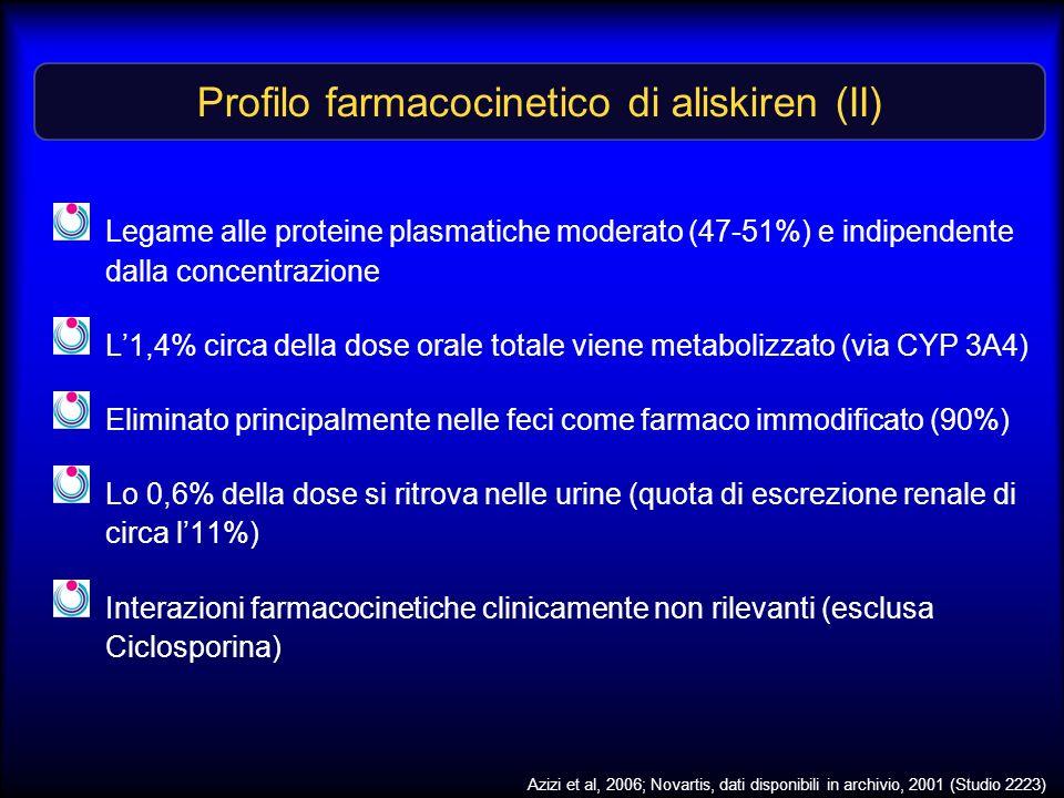 Profilo farmacocinetico di aliskiren (II)