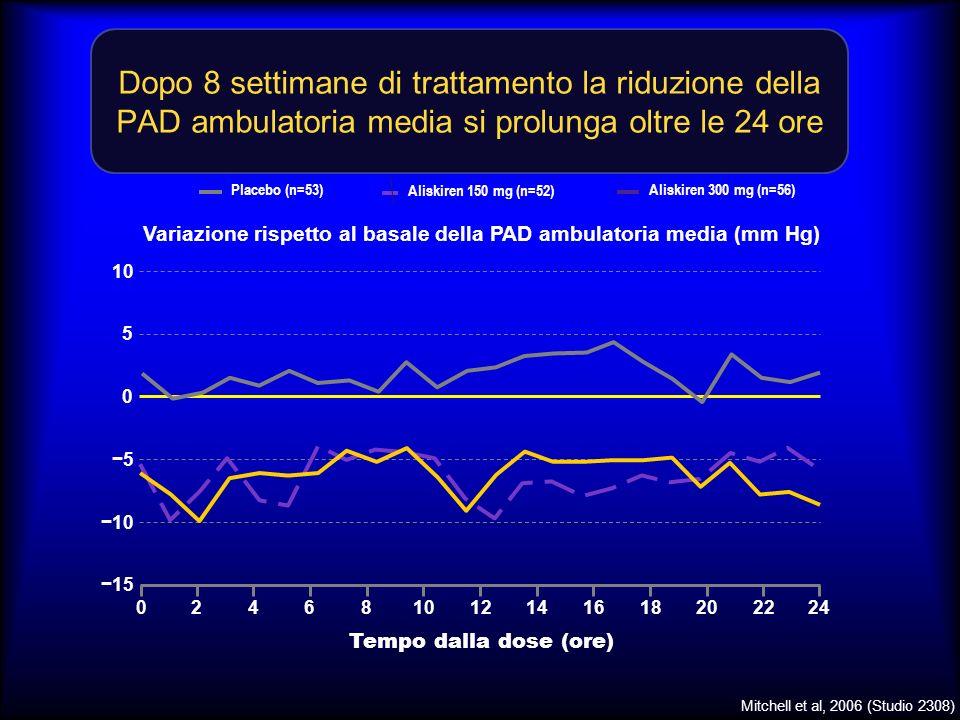 Dopo 8 settimane di trattamento la riduzione della PAD ambulatoria media si prolunga oltre le 24 ore