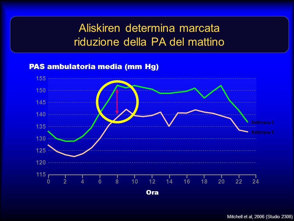 Aliskiren determina marcata riduzione della PA del mattino