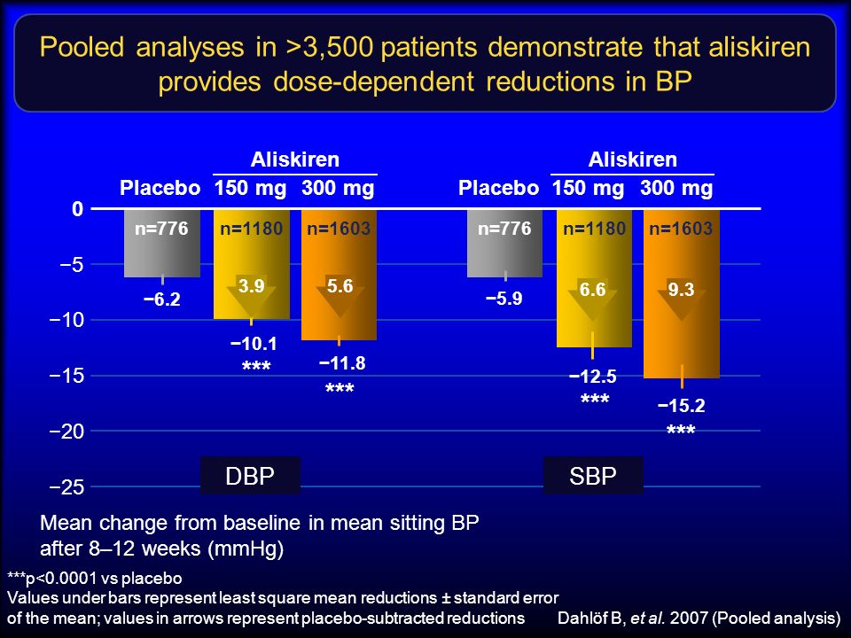 Pooled analyses in >3,500 patients demonstrate that aliskiren provides dose-dependent reductions in BP