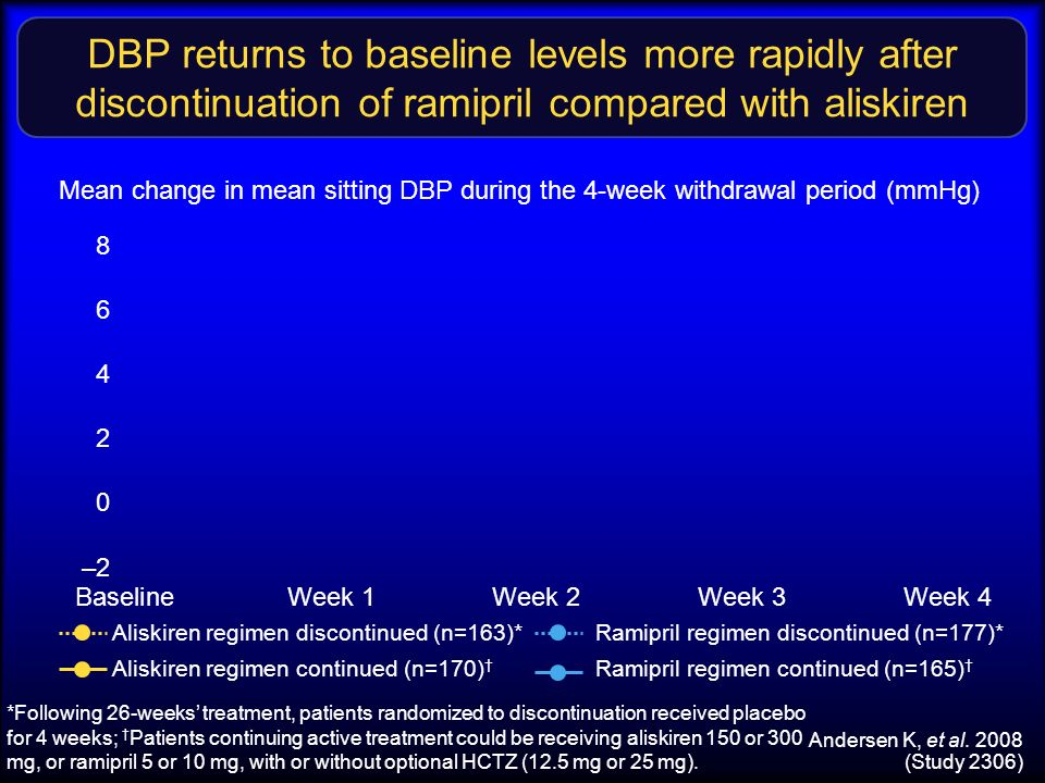 DBP returns to baseline levels more rapidly after discontinuation of ramipril compared with aliskiren