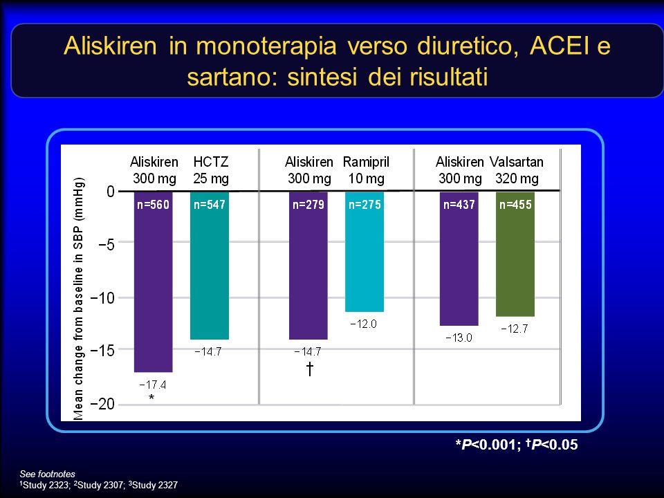 Aliskiren in monoterapia verso diuretico, ACEI e sartano: sintesi dei risultati