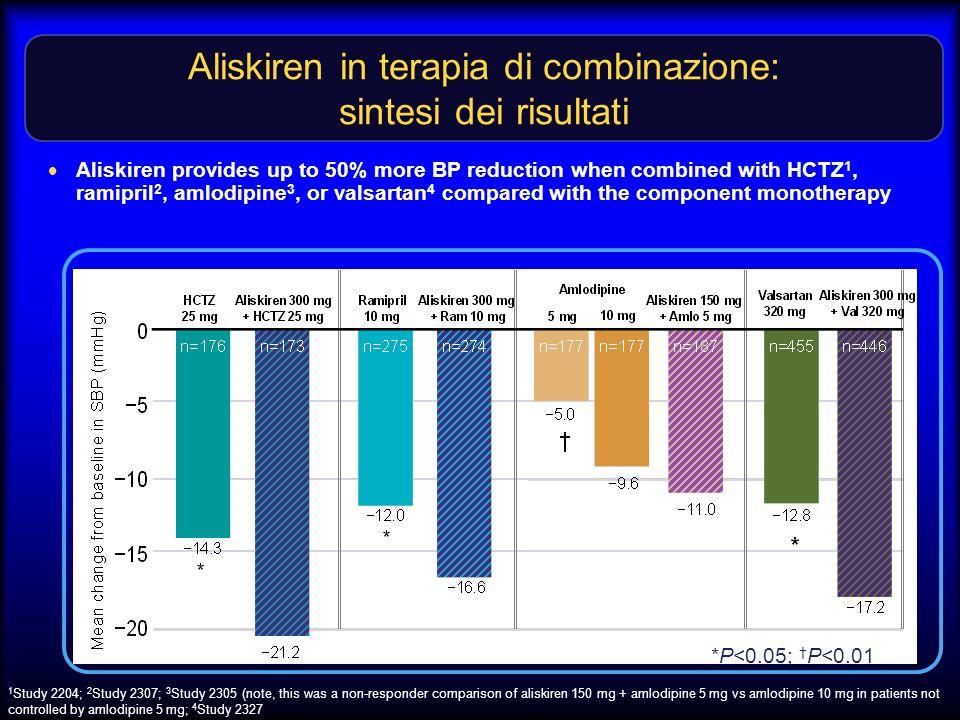 Aliskiren in terapia di combinazione: sintesi dei risultati