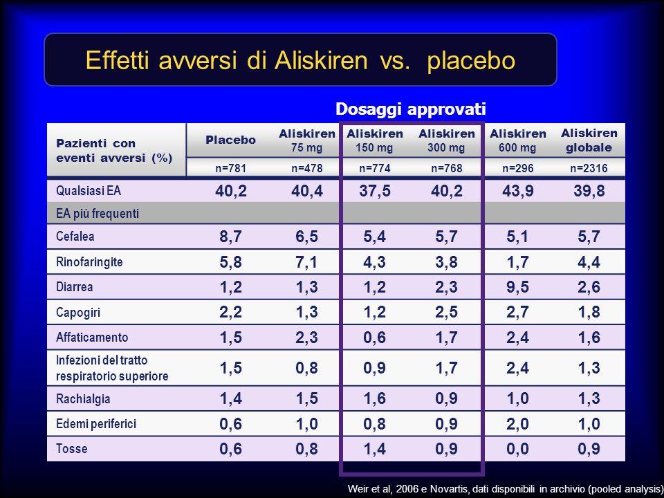 Effetti avversi di Aliskiren vs. placebo