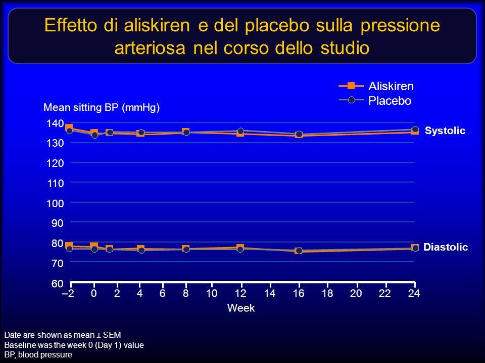 Effetto di aliskiren e del placebo sulla pressione arteriosa nel corso dello studio