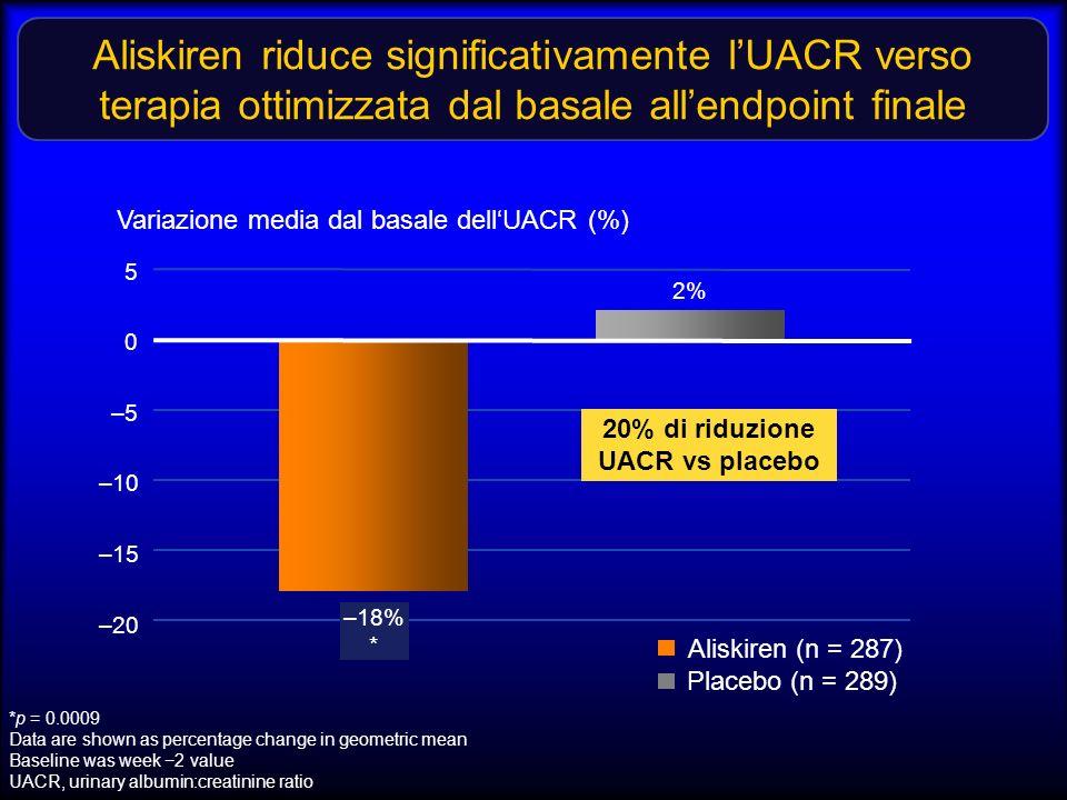 Variazione media dal basale dell'UACR (%)